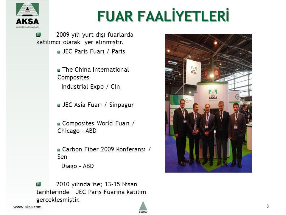 KARBON ELYAF PAZARLAMA VE SATIŞ Karbon elyaf tüketimi 2009 itibarı ile dünyada 40 bin ton, Türkiye de ise 50-70 ton olarak gerçekleşmiştir.