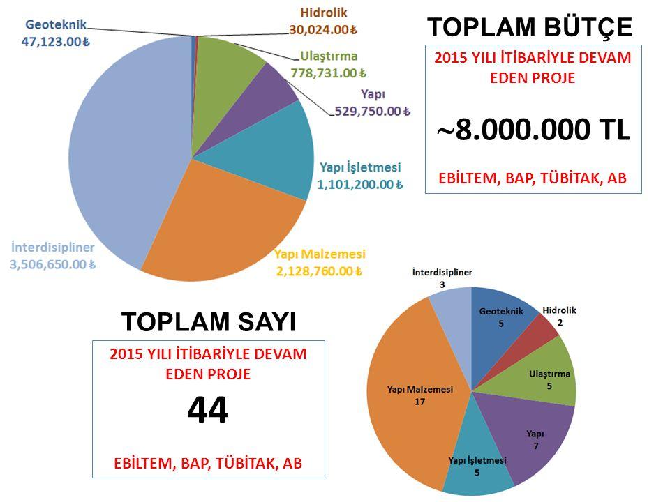 2015 YILI İTİBARİYLE DEVAM EDEN PROJE  8.000.000 TL EBİLTEM, BAP, TÜBİTAK, AB 2015 YILI İTİBARİYLE DEVAM EDEN PROJE 44 EBİLTEM, BAP, TÜBİTAK, AB TOPLAM BÜTÇE TOPLAM SAYI