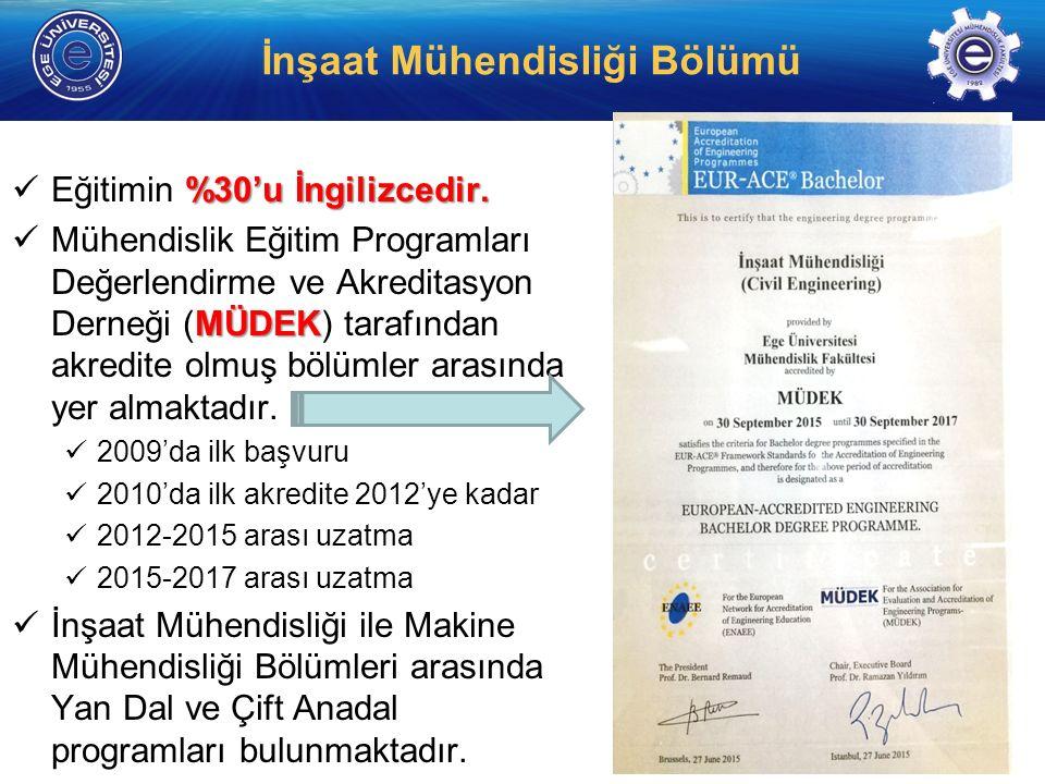 http://www. insaat. ege.edu.tr/ İnşaat Mühendisliği Bölümü %30'u İngilizcedir.