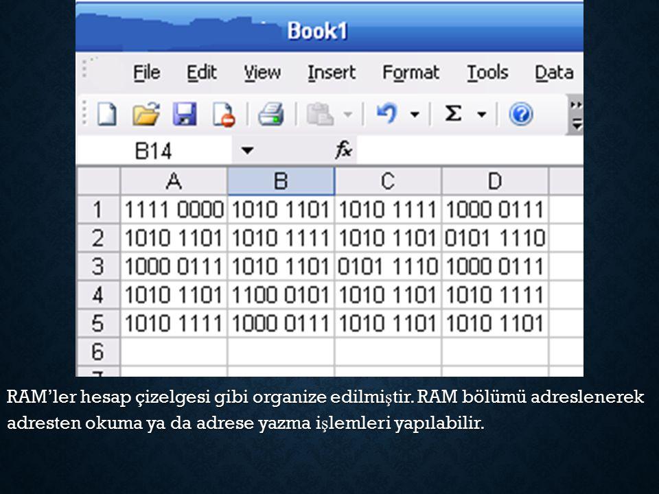  Programlar ve veriler kullanımda olmadıkları zamanlarda yı ğ ın depolama alanında tutulur.