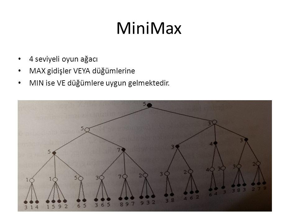 MiniMax 4 seviyeli oyun ağacı MAX gidişler VEYA düğümlerine MIN ise VE düğümlere uygun gelmektedir.