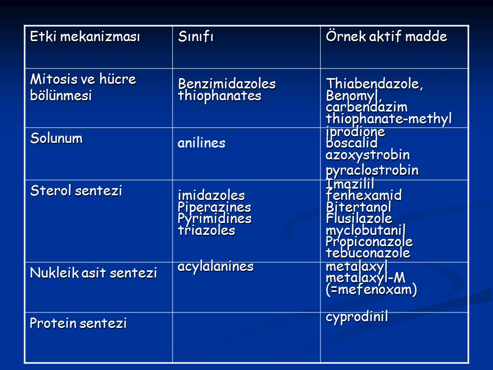 Etki mekanizması Sınıfı Örnek aktif madde Mitosis ve hücre bölünmesi BenzimidazolesthiophanatesThiabendazole,Benomyl,carbendazimthiophanate-methyl Solunum anilinesiprodioneboscalidazoxystrobinpyraclostrobin Sterol sentezi imidazolesPiperazinesPyrimidinestriazolesImazililfenhexamidBitertanolFlusilazolemyclobutanilPropiconazoletebuconazole Nukleik asit sentezi acylalaninesmetalaxylmetalaxyl-M(=mefenoxam) Protein sentezi cyprodinil