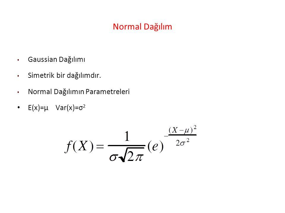 Normal Dağılım Gaussian Dağılımı Simetrik bir dağılımdır.