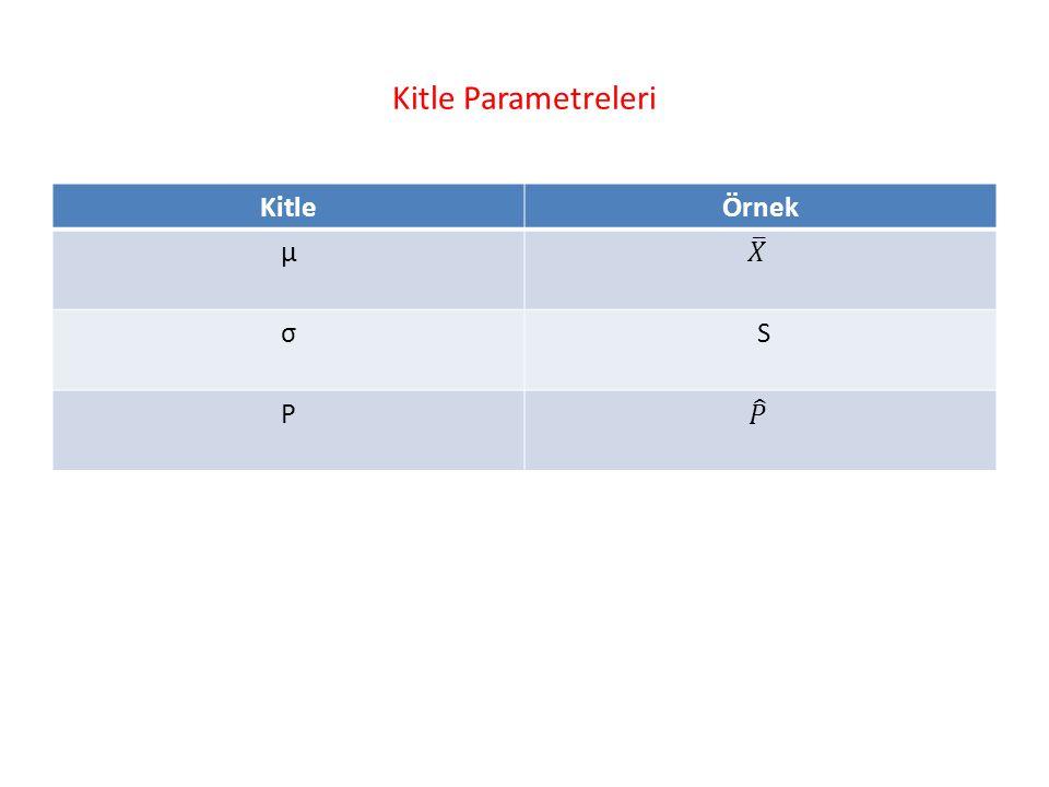 Kitle Parametreleri KitleÖrnek μ σ S P