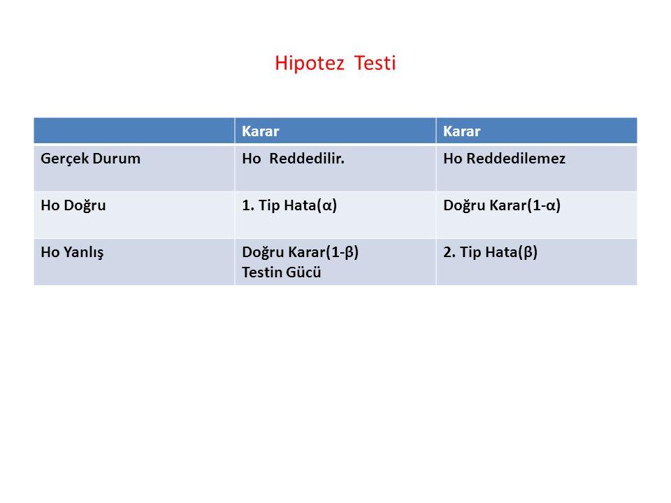 Hipotez Testi Karar Gerçek DurumHo Reddedilir.Ho Reddedilemez Ho Doğru1.