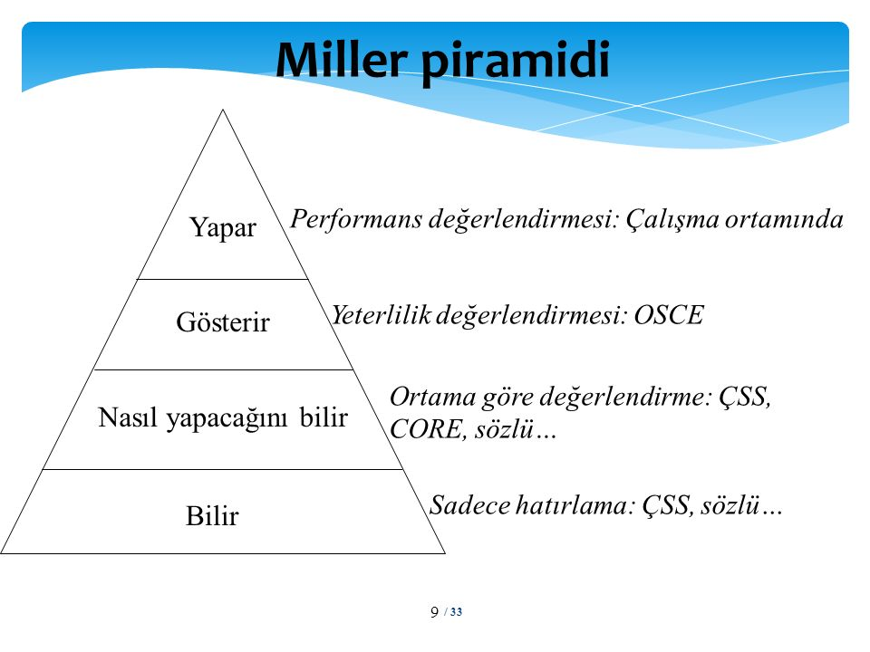 / 33 9 Miller piramidi Bilir Nasıl yapacağını bilir Gösterir Yapar Performans değerlendirmesi: Çalışma ortamında Yeterlilik değerlendirmesi: OSCE Sadece hatırlama: ÇSS, sözlü… Ortama göre değerlendirme: ÇSS, CORE, sözlü…