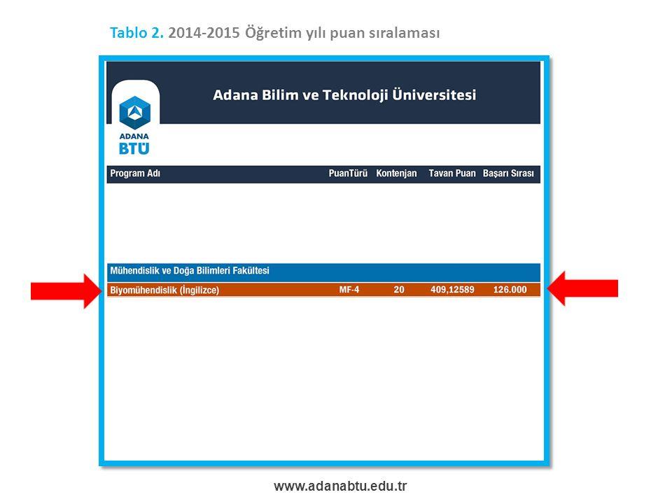 Tablo 2. 2014-2015 Öğretim yılı puan sıralaması www.adanabtu.edu.tr