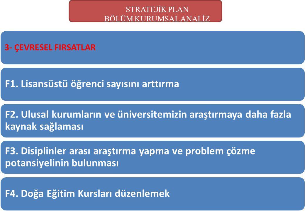 STRATEJİK PLAN BÖLÜM KURUMSAL ANALİZ 3- ÇEVRESEL FIRSATLAR F1. Lisansüstü öğrenci sayısını arttırma F2. Ulusal kurumların ve üniversitemizin araştırma