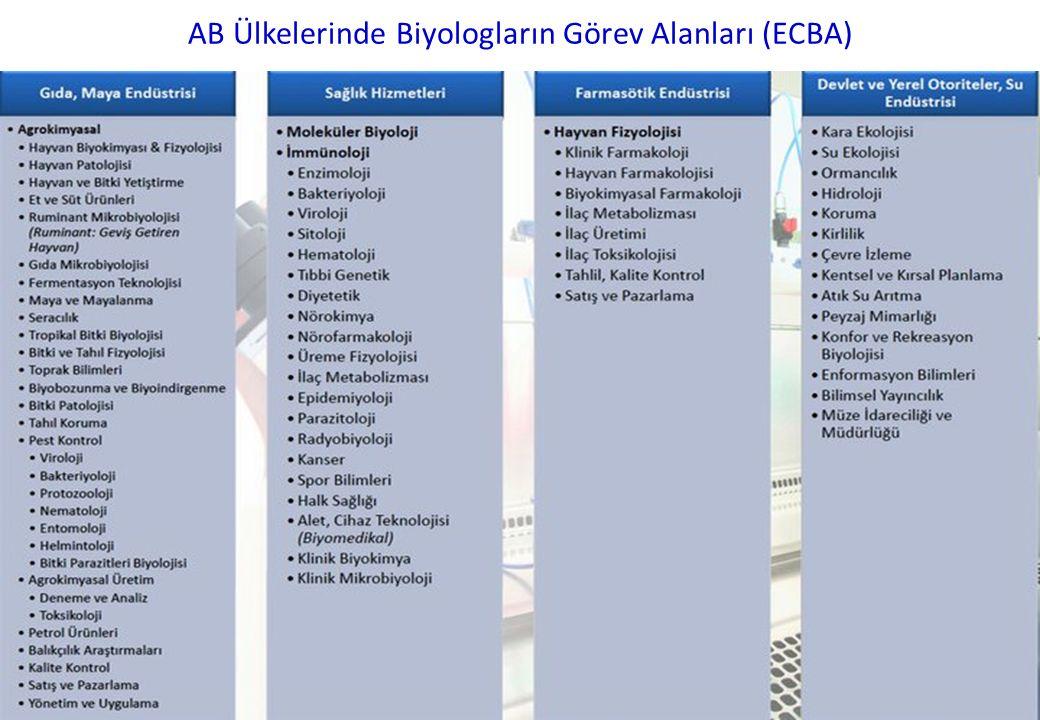 AB Ülkelerinde Biyologların Görev Alanları (ECBA)