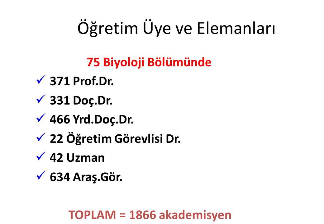 Öğretim Üye ve Elemanları 75 Biyoloji Bölümünde 371 Prof.Dr. 331 Doç.Dr. 466 Yrd.Doç.Dr. 22 Öğretim Görevlisi Dr. 42 Uzman 634 Araş.Gör. TOPLAM = 1866