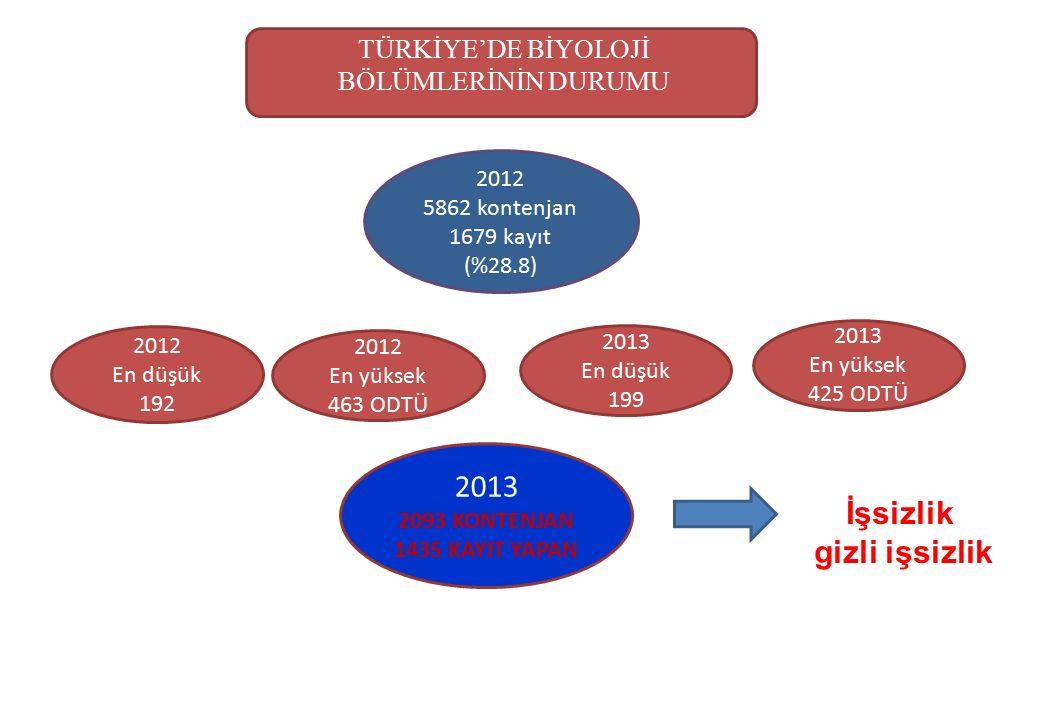 BİYOLOJİ BÖLÜMLERİ KONTENJAN VE YERLEŞEN SAYILARI (2007 – 2013)