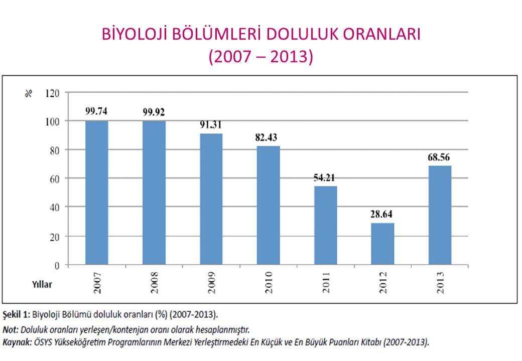 BİYOLOJİ BÖLÜMLERİ DOLULUK ORANLARI (2007 – 2013)