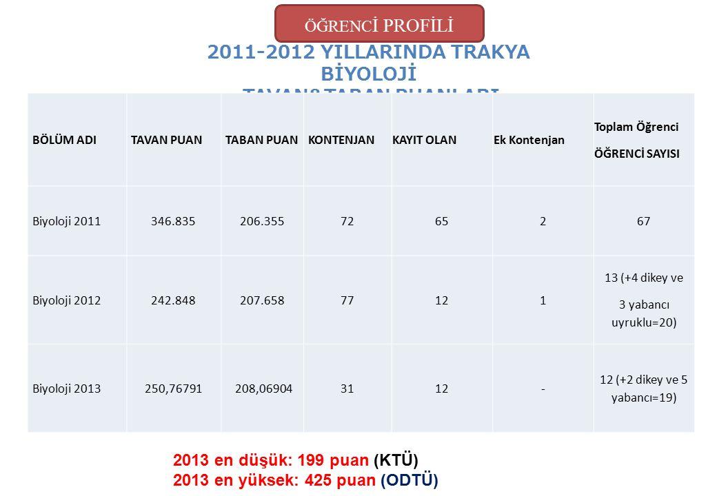 ÖĞRENC İ PROFİLİ 2011-2012 YILLARINDA TRAKYA BİYOLOJİ TAVAN&TABAN PUANLARI BÖLÜM ADITAVAN PUANTABAN PUANKONTENJAN KAYIT OLANEk Kontenjan Toplam Öğrenc