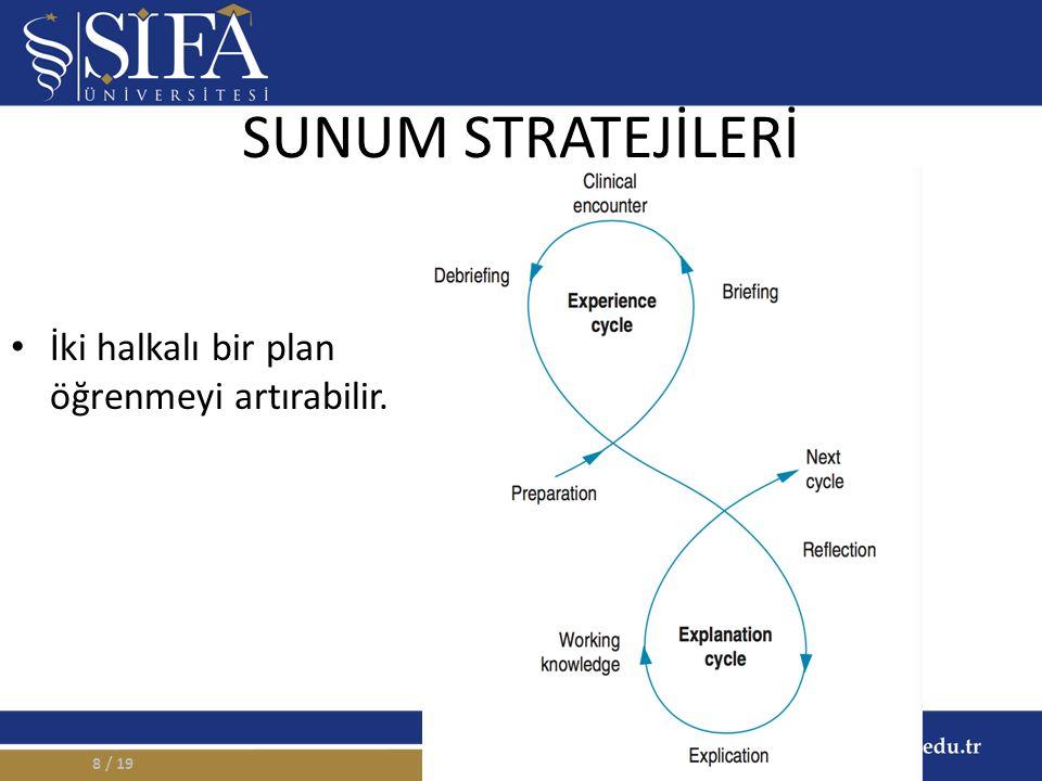 SUNUM STRATEJİLERİ İki halkalı bir plan öğrenmeyi artırabilir. / 198