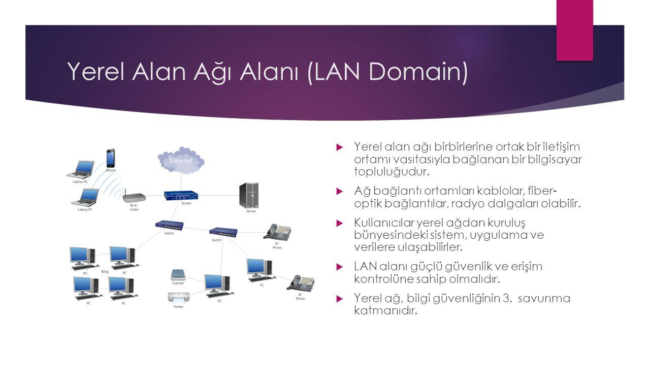 LAN Alanı – Fiziksel Bileşenler  Ağ ara birim kartı (NIC):  LAN içindeki bilgisayarların iletişim kurduğu ara yüz  NIC kartı 6 byte'lık MAC adresiyle tekil bir donanım tanımlayıcısıdır.