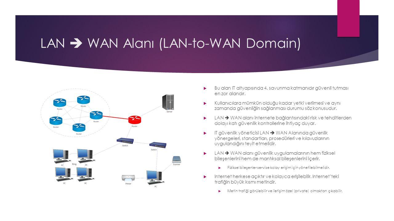 LAN  WAN Alanı (LAN-to-WAN Domain)  Bu alan IT altyapısında 4. savunma katmanıdır güvenli tutması en zor alandır.  Kullanıcılara mümkün olduğu kada