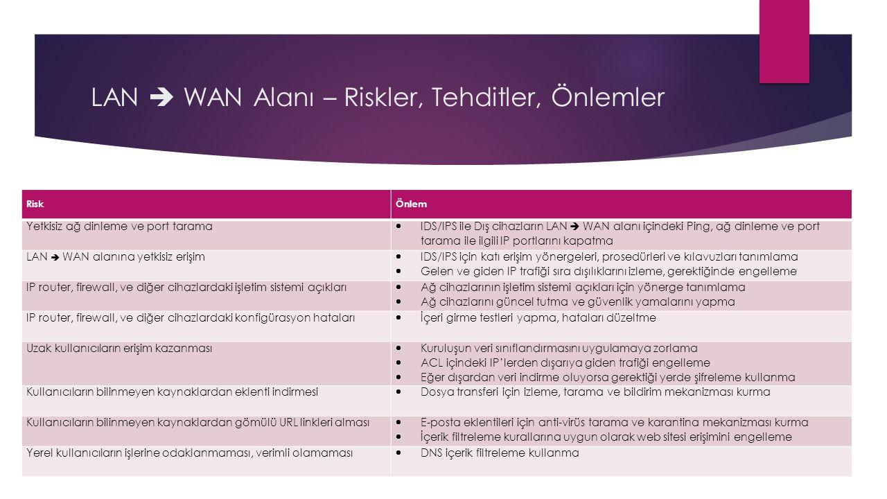 LAN  WAN Alanı – Riskler, Tehditler, Önlemler RiskÖnlem Yetkisiz ağ dinleme ve port tarama  IDS/IPS ile Dış cihazların LAN  WAN alanı içindeki Ping