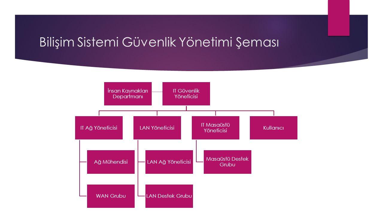 Bilişim Sistemi Güvenlik Yönetimi Şeması İnsan Kaynakları Departmanı IT Güvenlik Yöneticisi IT Ağ Yöneticisi Ağ Mühendisi WAN Grubu LAN Yöneticisi LAN