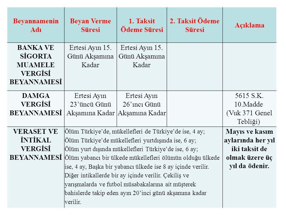 Beyannamenin Adı Beyan Verme Süresi 1. Taksit Ödeme Süresi 2.