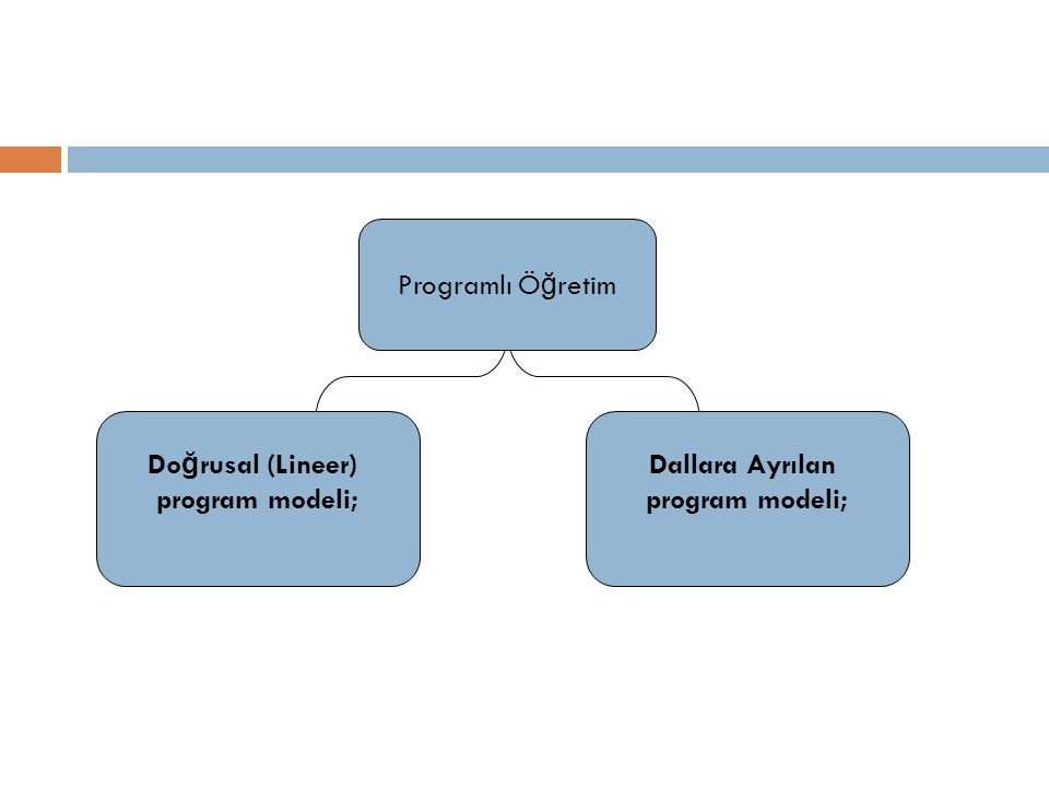 Programlı Ö ğ retim Do ğ rusal (Lineer) program modeli; Dallara Ayrılan program modeli;