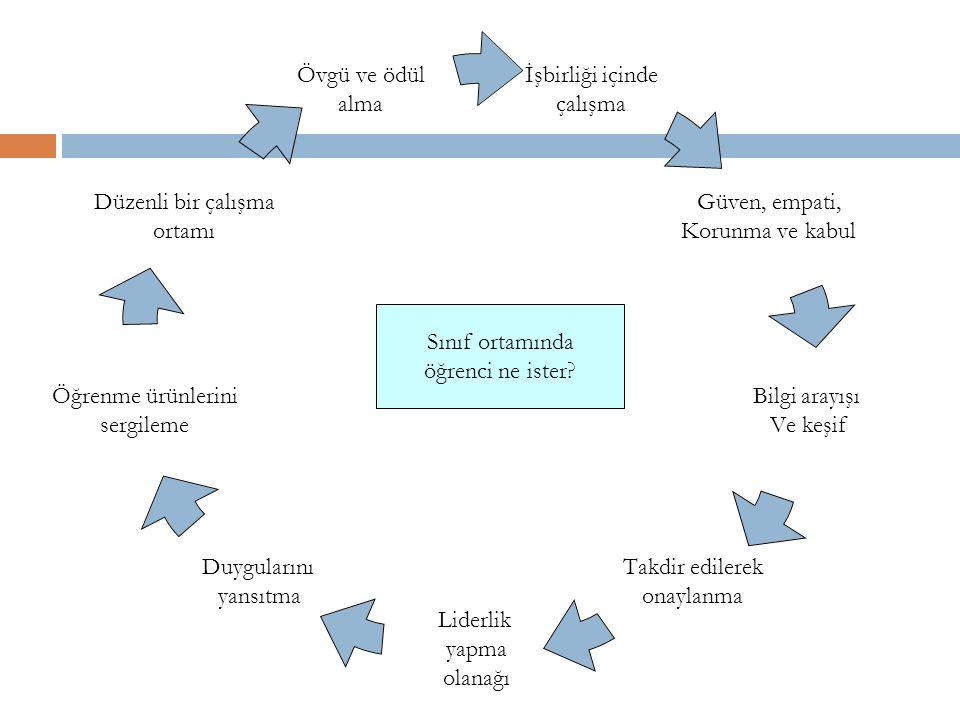 Grubun BüyüklüğüYöntem / Teknik Büyük Grup n ≥ 20 Anlatım Ekiple Öğretim Soru-Cevap Güdümlü tartışma Küçük grup n ≥ 5-20 Rol yapma / oynama Buzkıran Örnek olay incelemesi Bireysel n ≤ 5 Bire bir öğretim Açık / Uzaktan öğretim Programlı öğretim