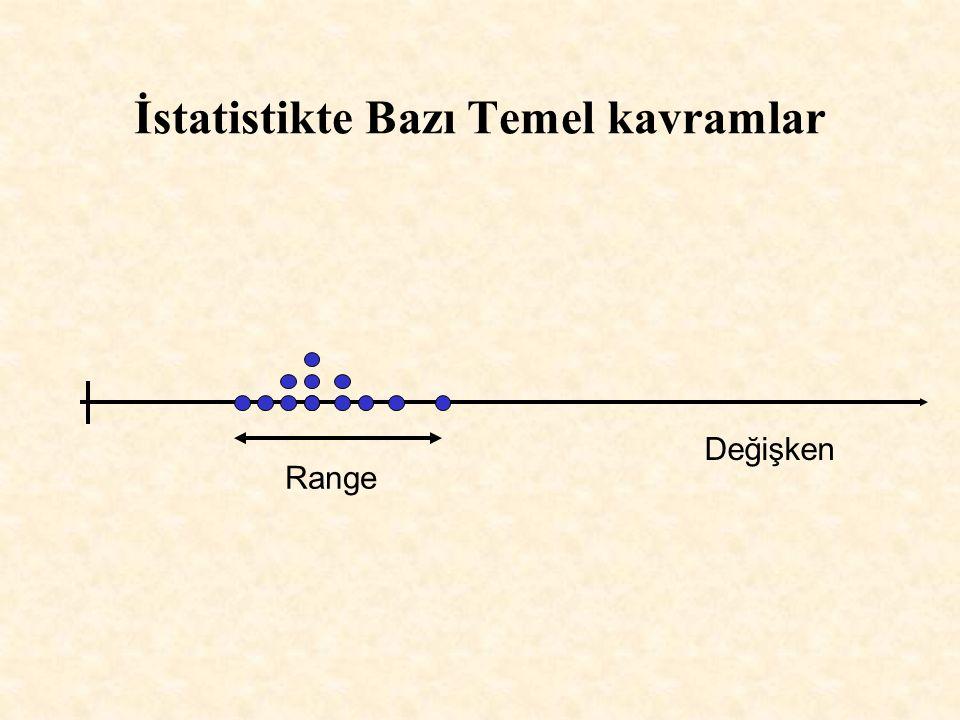 İstatistikte Bazı Temel kavramlar Range Değişken