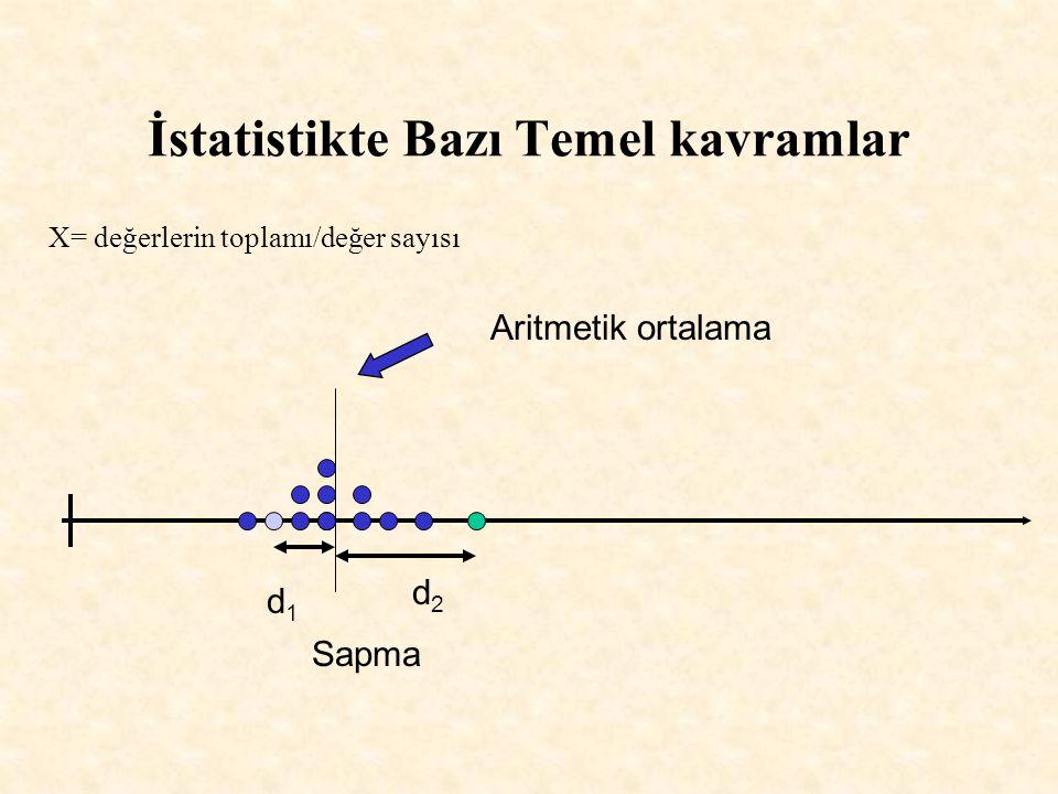 İstatistikte Bazı Temel kavramlar d1d1 Aritmetik ortalama Sapma d2d2 X= değerlerin toplamı/değer sayısı