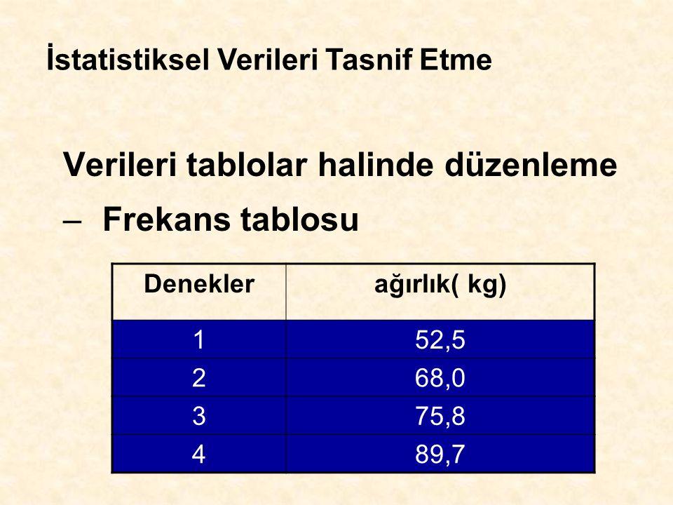 Verileri tablolar halinde düzenleme –Frekans tablosu Deneklerağırlık( kg) 152,5 268,0 375,8 489,7 İstatistiksel Verileri Tasnif Etme