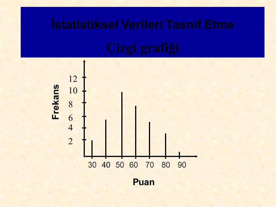 Çizgi grafiği İstatistiksel Verileri Tasnif Etme Frekans Puan 2 4 6 8 10 12 3040506070809040