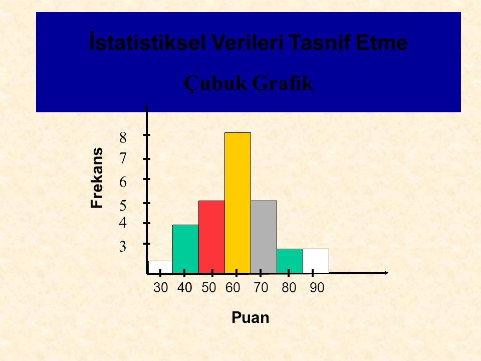 Çubuk Grafik İstatistiksel Verileri Tasnif Etme Frekans Puan 3 4 5 6 7 8 3040506070809040
