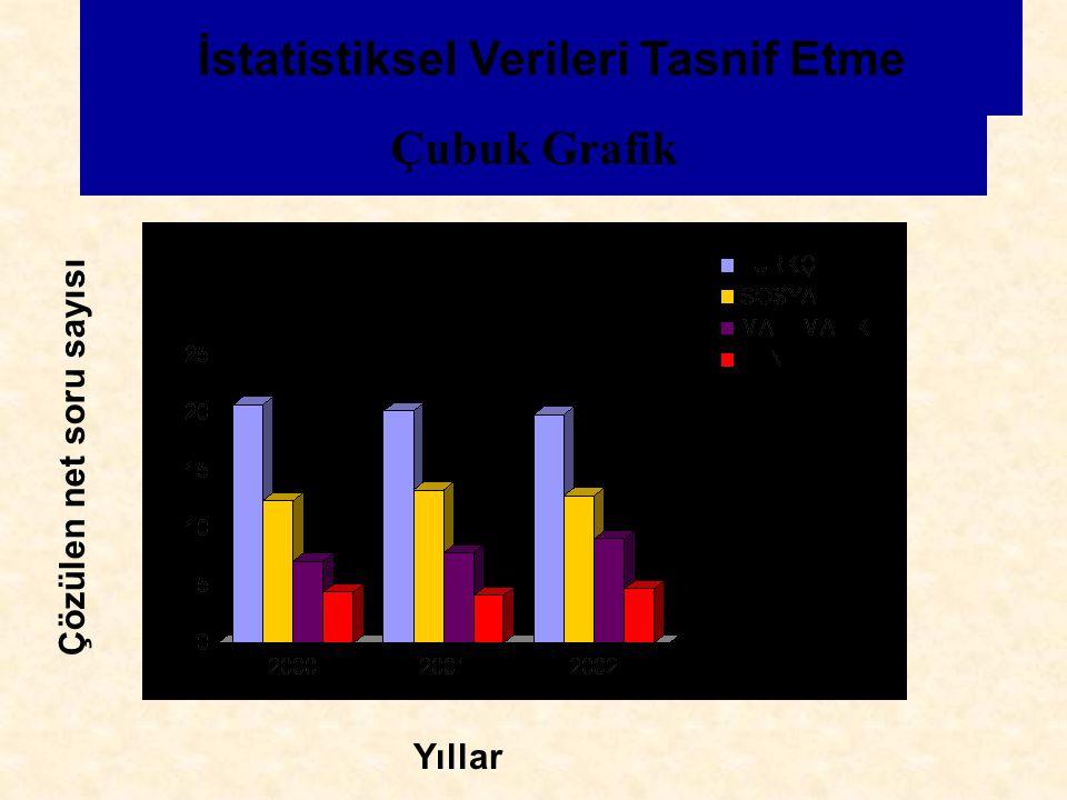 Çubuk Grafik İstatistiksel Verileri Tasnif Etme Çözülen net soru sayısı Yıllar