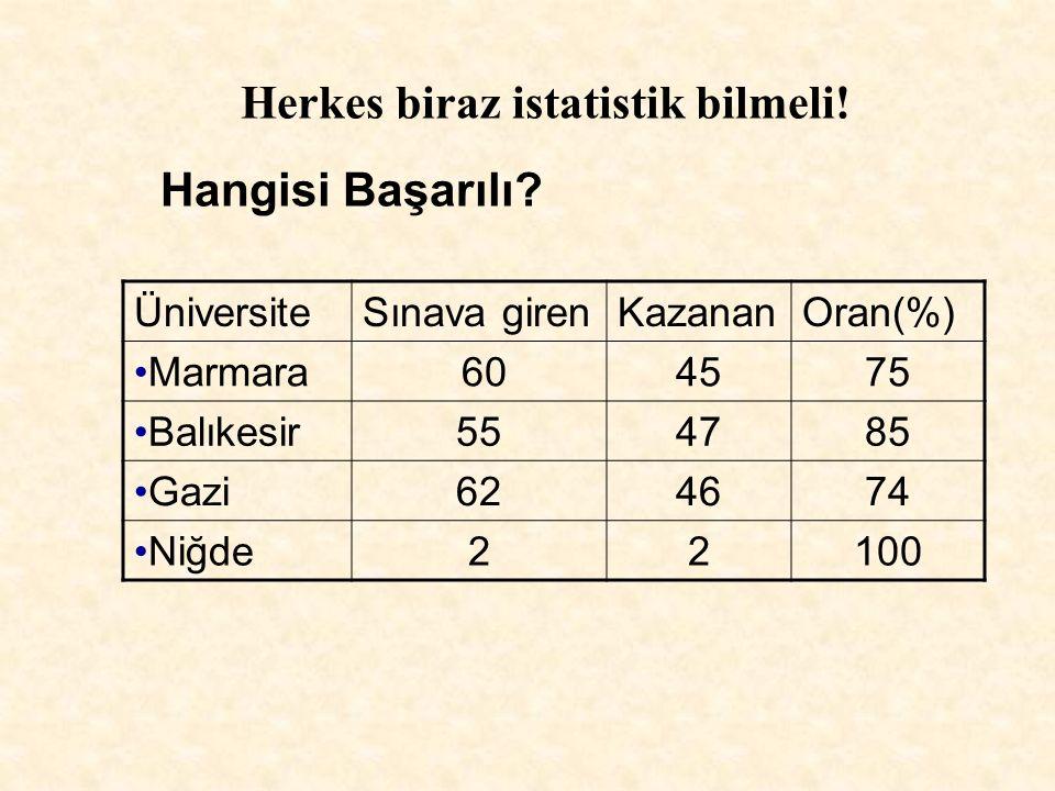 ÜniversiteSınava girenKazananOran(%) Marmara 604575 Balıkesir554785 Gazi624674 Niğde22100 Herkes biraz istatistik bilmeli! Hangisi Başarılı?