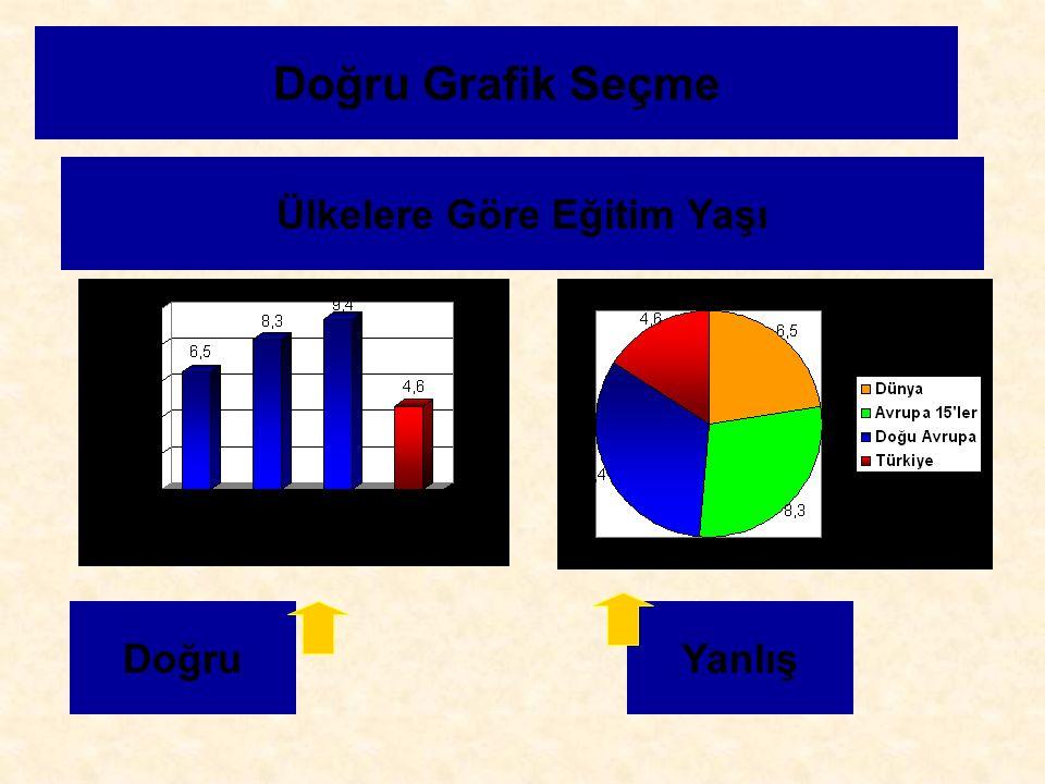 Doğru Grafik Seçme Ülkelere Göre Eğitim Yaşı DoğruYanlış