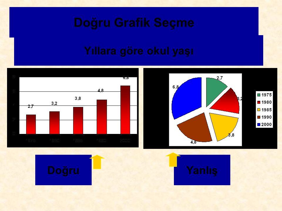 Doğru Grafik Seçme Yıllara göre okul yaşı DoğruYanlış