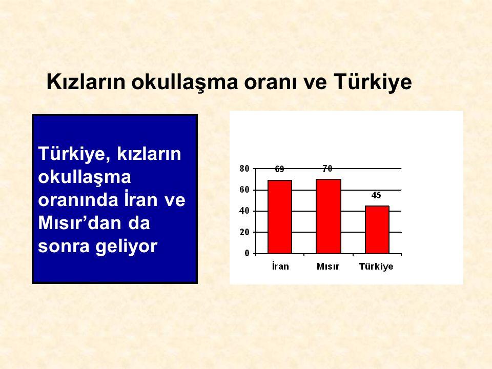 Türkiye, kızların okullaşma oranında İran ve Mısır'dan da sonra geliyor Kızların okullaşma oranı ve Türkiye