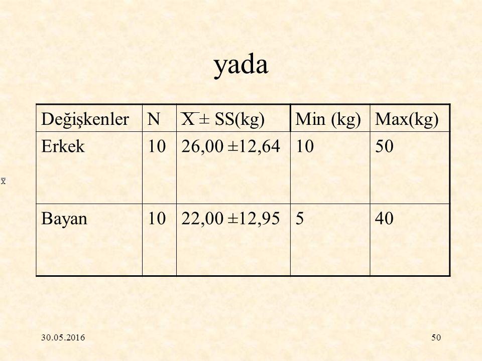 30.05.201650 yada DeğişkenlerNX ± SS(kg)Min (kg)Max(kg) Erkek1026,00 ±12,641050 Bayan1022,00 ±12,95540
