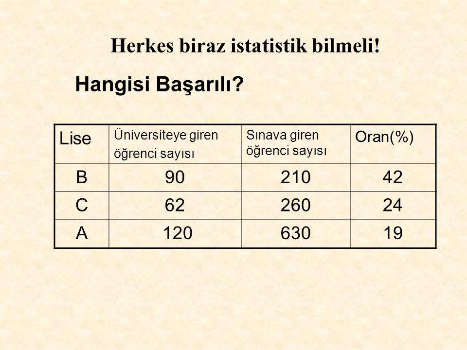 Lise Üniversiteye giren öğrenci sayısı Sınava giren öğrenci sayısı Oran(%) B9021042 C6226024 A 12063019 Herkes biraz istatistik bilmeli.