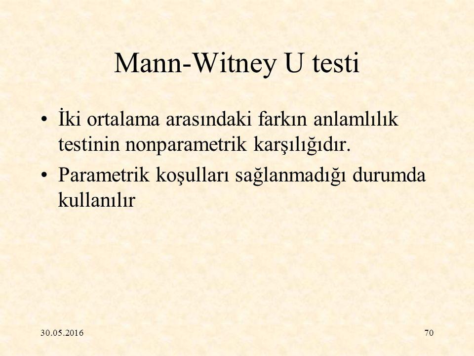 30.05.201670 Mann-Witney U testi İki ortalama arasındaki farkın anlamlılık testinin nonparametrik karşılığıdır. Parametrik koşulları sağlanmadığı duru