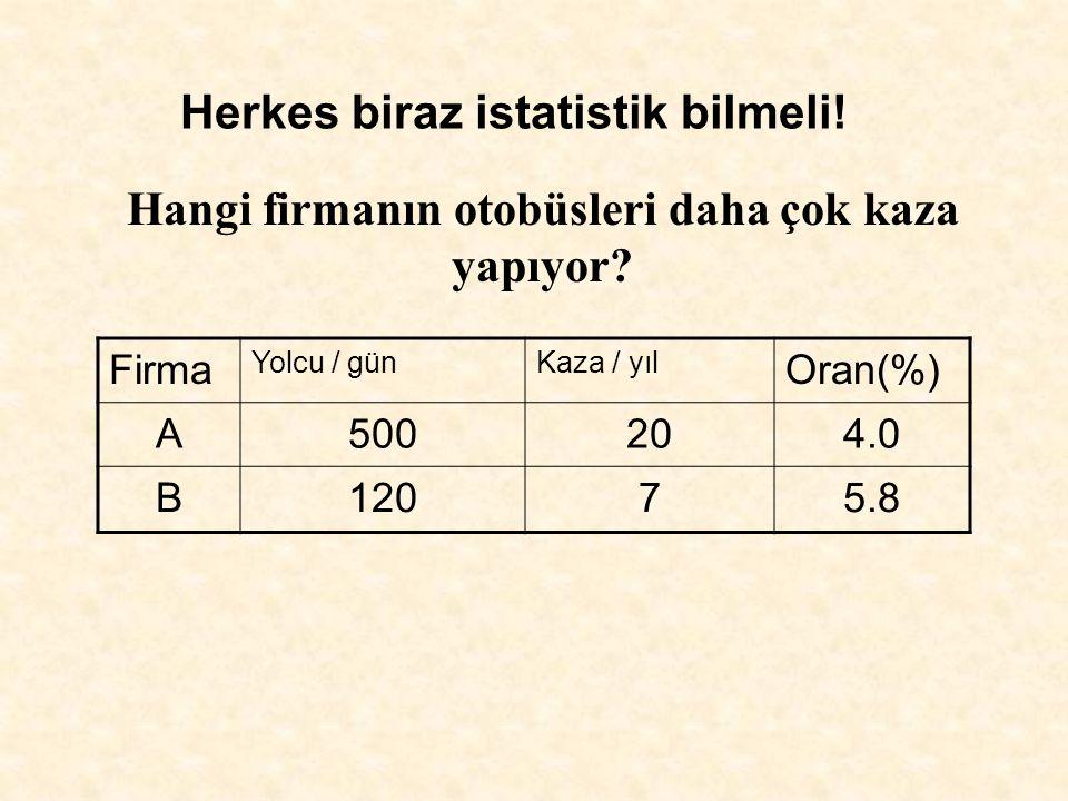 Firma Yolcu / günKaza / yıl Oran(%) A500204.0 B12075.8 Hangi firmanın otobüsleri daha çok kaza yapıyor.