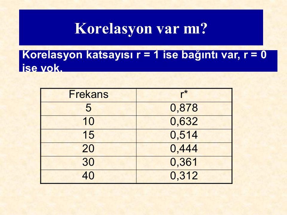 Korelasyon var mı? Frekansr* 50,878 100,632 150,514 200,444 300,361 400,312 Korelasyon katsayısı r = 1 ise bağıntı var, r = 0 ise yok.