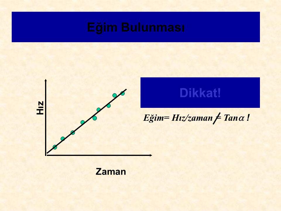 Eğim Bulunması Zaman Hız Eğim= Hız/zaman = Tan  ! Dikkat!