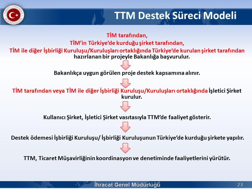 TİM tarafından, TİM'in Türkiye'de kurduğu şirket tarafından, TİM ile diğer İşbirliği Kuruluşu/Kuruluşları ortaklığında Türkiye'de kurulan şirket tarafından hazırlanan bir projeyle Bakanlığa başvurulur.