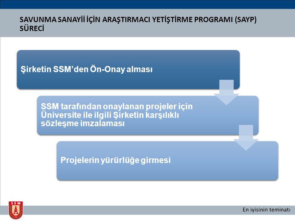 Şirketin SSM'den Ön-Onay alması SSM tarafından onaylanan projeler için Üniversite ile ilgili Şirketin karşılıklı sözleşme imzalaması Projelerin yürürlüğe girmesi SAVUNMA SANAYİİ İÇİN ARAŞTIRMACI YETİŞTİRME PROGRAMI (SAYP) SÜRECİ