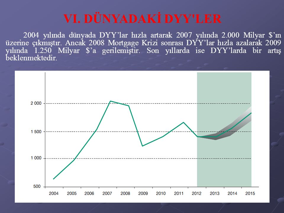 2004 yılında dünyada DYY'lar hızla artarak 2007 yılında 2.000 Milyar $'ın üzerine çıkmıştır.