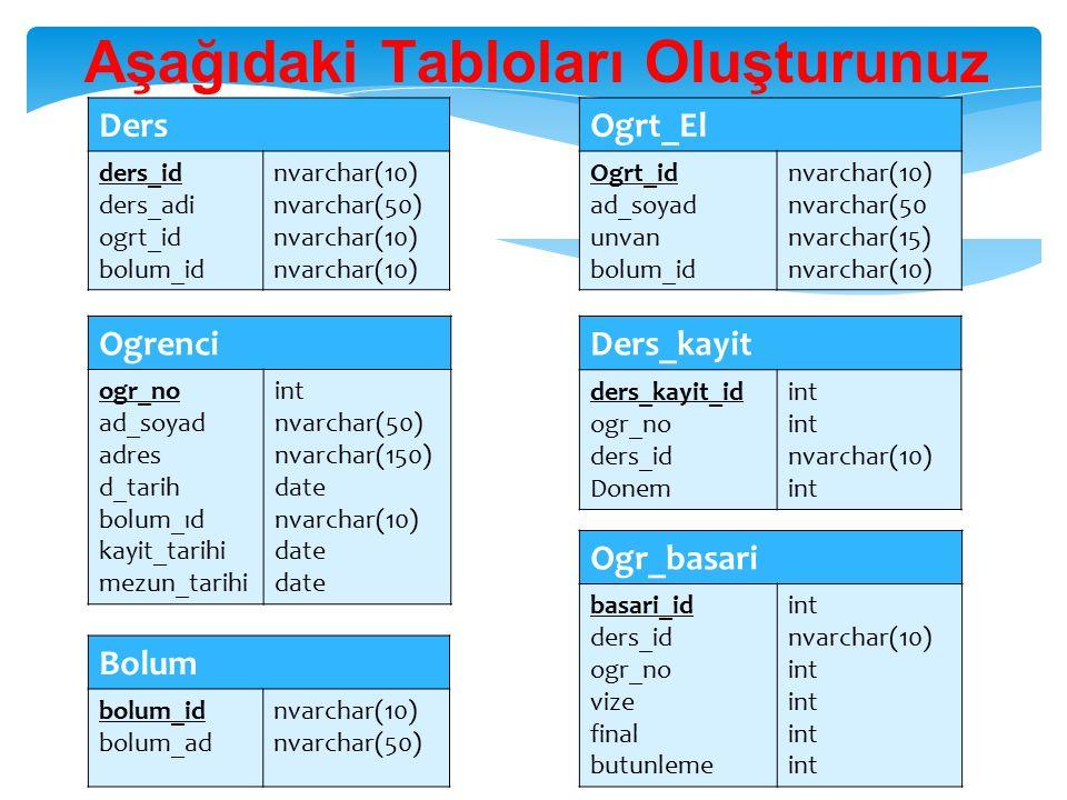 Bolum bolum_id bolum_ad nvarchar(10) nvarchar(50) Ogrt_El Ogrt_id ad_soyad unvan bolum_id nvarchar(10) nvarchar(50 nvarchar(15) nvarchar(10) Ders ders_id ders_adi ogrt_id bolum_id nvarchar(10) nvarchar(50) nvarchar(10) Ogr_basari basari_id ders_id ogr_no vize final butunleme int nvarchar(10) int Ders_kayit ders_kayit_id ogr_no ders_id Donem int nvarchar(10) int Aşağıdaki Tabloları Oluşturunuz Ogrenci ogr_no ad_soyad adres d_tarih bolum_ıd kayit_tarihi mezun_tarihi int nvarchar(50) nvarchar(150) date nvarchar(10) date