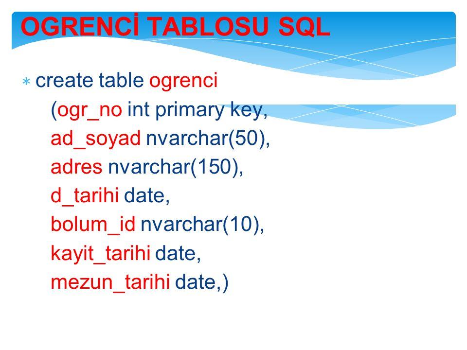 OGRENCİ TABLOSU SQL ∗ create table ogrenci (ogr_no int primary key, ad_soyad nvarchar(50), adres nvarchar(150), d_tarihi date, bolum_id nvarchar(10), kayit_tarihi date, mezun_tarihi date,)