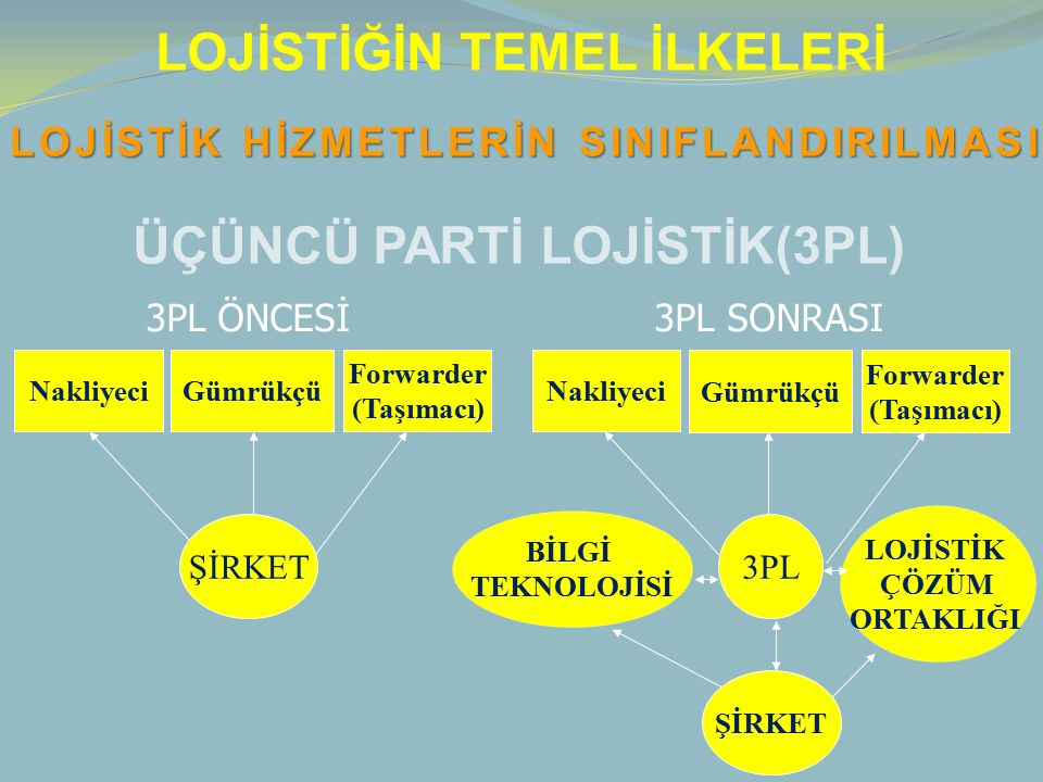 LOJİSTİĞİN TEMEL İLKELERİ ÜÇÜNCÜ PARTİ LOJİSTİK(3PL) 3PL ÖNCESİ 3PL SONRASI NakliyeciGümrükçü Forwarder (Taşımacı) ŞİRKET Nakliyeci 3PL ŞİRKET BİLGİ TEKNOLOJİSİ LOJİSTİK ÇÖZÜM ORTAKLIĞI Gümrükçü Forwarder (Taşımacı) LOJİSTİK HİZMETLERİN SINIFLANDIRILMASI