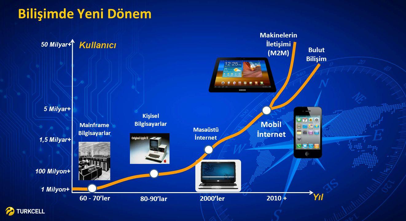 TURKCELL SIR Teknoloji İnovasyondur ekonomik ve toplumsal faydaya dönüşmesidir.