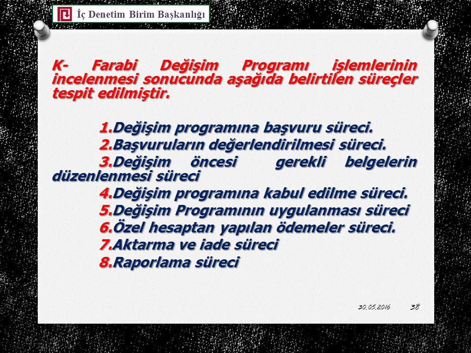 K- Farabi Değişim Programı işlemlerinin incelenmesi sonucunda aşağıda belirtilen süreçler tespit edilmiştir.