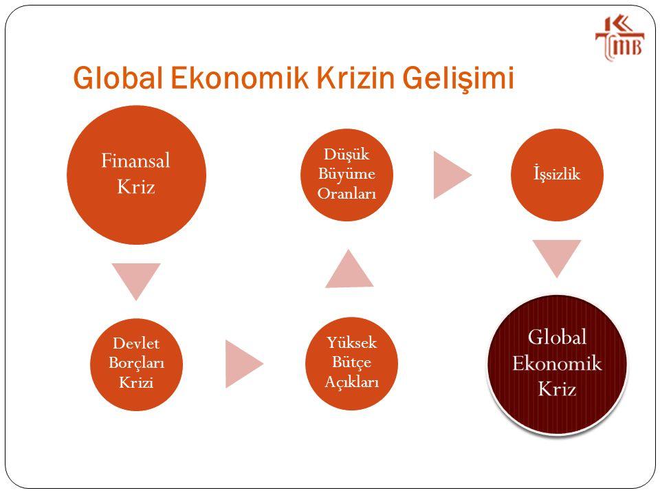Global Ekonomik Krizin Gelişimi Finansal Kriz Devlet Borçları Krizi Yüksek Bütçe Açıkları Dü ş ük Büyüme Oranları İ ş sizlik Global Ekonomik Kriz